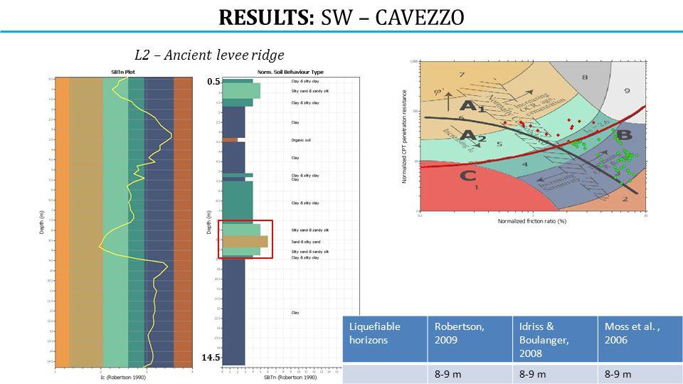 RESULTS: SW – CAVEZZO L2 – Ancient levee ridge 0.5 14.5 Liquefiable horizons Robertson, 2009 Idriss & Boulanger, 2008 Moss et al., 2006 8-9 m