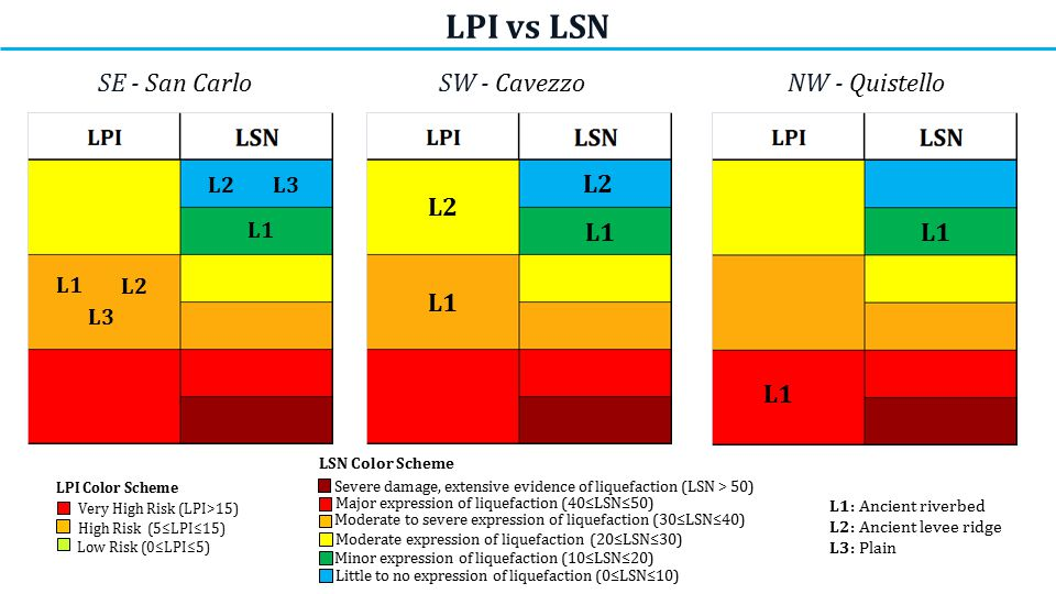 LPI vs LSN L1 L2 L3 L2 L1 L3 SE - San CarloSW - CavezzoNW - Quistello L1 L2 L1 L2 L1 Very High Risk (LPI>15) High Risk (5≤LPI≤15) Low Risk (0≤LPI≤5) LPI Color Scheme LSN Color Scheme Little to no expression of liquefaction (0≤LSN≤10) Minor expression of liquefaction (10≤LSN≤20) Moderate expression of liquefaction (20≤LSN≤30) Major expression of liquefaction (40≤LSN≤50) Moderate to severe expression of liquefaction (30≤LSN≤40) Severe damage, extensive evidence of liquefaction (LSN > 50) L1: Ancient riverbed L2: Ancient levee ridge L3: Plain