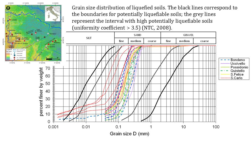Grain size distribution of liquefied soils.