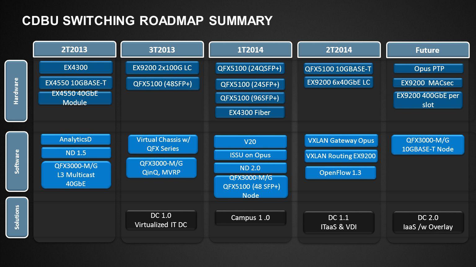 Slide Type Juniper Networks Large Venue Template / 16x9 / V6 Copyright © 2013 Juniper Networks, Inc.