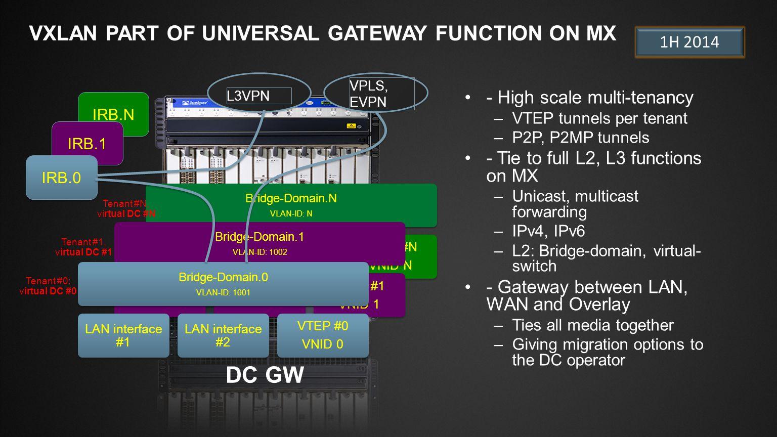 Slide Type Juniper Networks Large Venue Template / 16x9 / V6 Blank SlideTitle and Content 1-Line USG (Universal SDN Gateway) USG (Universal SDN Gateway) Bare Metal Servers Databases HPC Legacy Apps Non x86 IP Storage Firewalls Load Balancers NAT Intrusion Detection VPN Concentrator L4 – 7 Appliances NSX ESXi NSX KVM SC HyperV Contrail KVM Contrail ZEN SDN Servers Virtualized Servers ESX ESXi HyperV KVM ZEN NETWORK DEVICES IN THE DATA CENTER