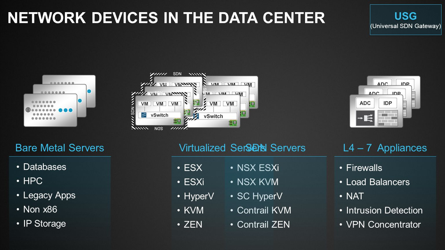 Slide Type Juniper Networks Large Venue Template / 16x9 / V6 Blank SlideTitle and Content 1-Line USG (UNIVERSAL SDN GATEWAY) Introducing four new options for SDN enablement Provide SDN-to-non-SDN translation, same IP subnet SDN to IP (Layer 2) Layer2 USG Remote Data Center Branch Offices Internet Layer3 USG Provide SDN-to-non-SDN translation, different IP subnet SDN to IP (Layer 3) Provide SDN-to-SDN translation, same or different IP subnet, same or different overlay SDN USG SDN to SDN WAN USG Provide SDN-to-WAN translation, same or different IP subnet, same or different encapsulation SDN to WAN USG (Universal SDN Gateway) USG (Universal SDN Gateway)