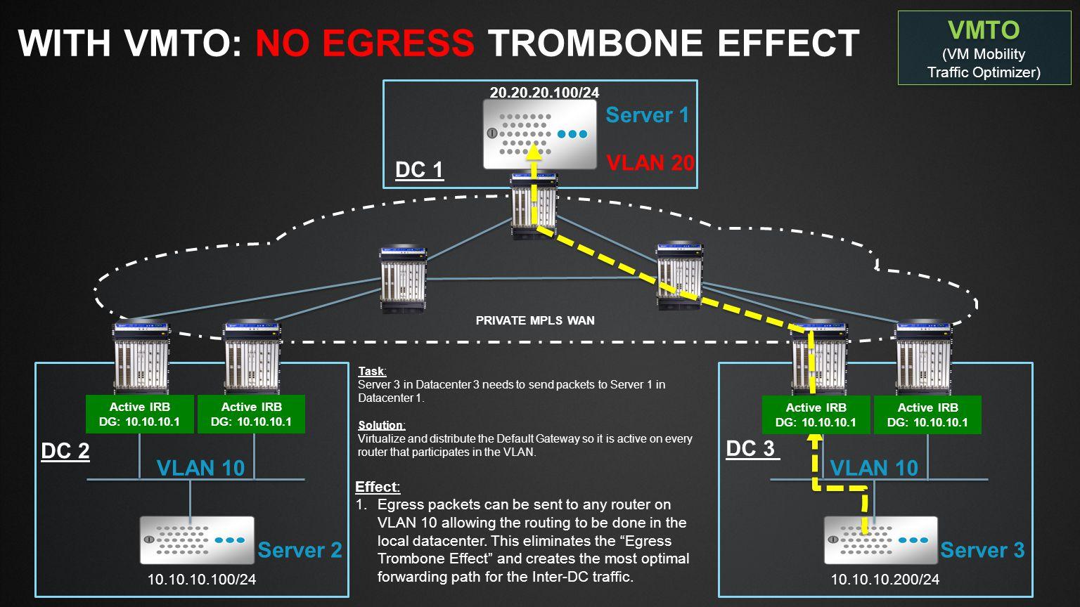Slide Type Juniper Networks Large Venue Template / 16x9 / V6 Blank SlideTitle and Content 1-Line DC 2 VLAN 10 10.10.10.100/24 DC 3 10.10.10.200/24 VLAN 10 VLAN 20 Server 2Server 3 Server 1 PRIVATE MPLS WAN DC 1 20.20.20.100/24 WITHOUT VMTO: INGRESS TROMBONE EFFECT Task: Server 1 in Datacenter 1 needs to send packets to Server 3 in Datacenter 3.