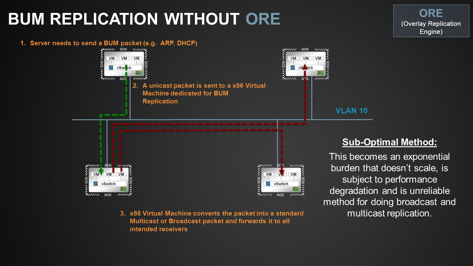 Slide Type Juniper Networks Large Venue Template / 16x9 / V6 Blank SlideTitle and Content 1-Line BUM REPLICATION WITH ORE VLAN 10 1.Server needs to send a BUM packet (e.g.