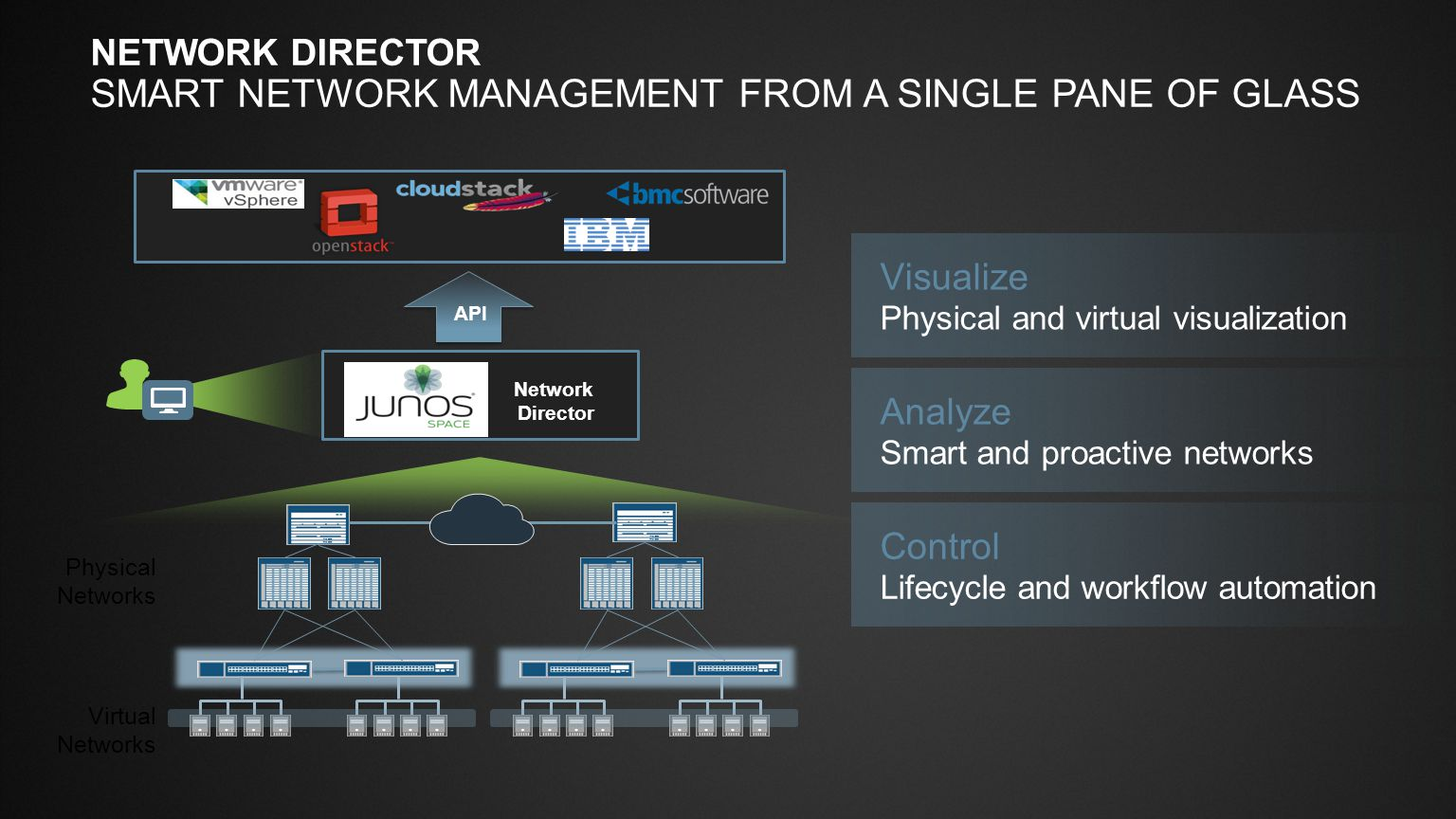 Slide Type Juniper Networks Large Venue Template / 16x9 / V6 Blank SlideTitle and Content 1-Line CONTRAIL SDN CONTROLLER SDN Controller ConfigurationAnalytics Control Virtualized Server VM Virtualized Server VM IP fabric (underlay network) Juniper Qfabric/QFX/EX or 3 rd party underlay switches Juniper MX or 3 rd party gateway routers Tenant VMs BGP Federation Horizontally scalable Highly available Federated BGP Clustering JunosV Contrail Controller KVM Hypervisor + JunosV Contrail vRouter/Agent (L2 & L3) REST XMPP MPLS over GRE or VXLAN SDN CONTROLLER Control Orchestrator OVERLAY ARCHITECTURE XMPP BGP + Netconf
