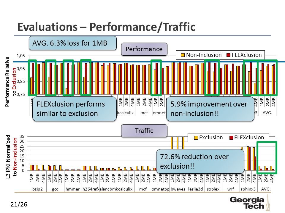 21/26 Evaluations – Performance/Traffic Performance Traffic FLEXclusion performs similar to exclusion AVG.