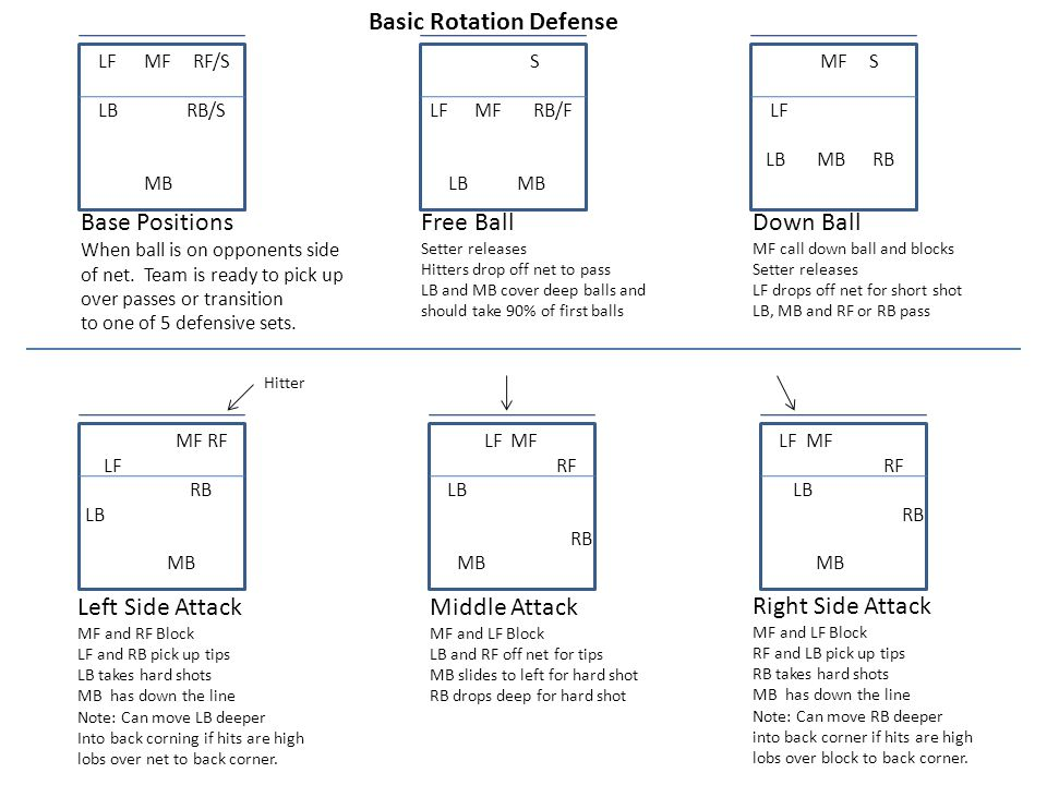 Base Positions When ball is on opponents side of net. Team is ready to pick up over passes or transition to one of 5 defensive sets. LF MF RF/S LB RB/