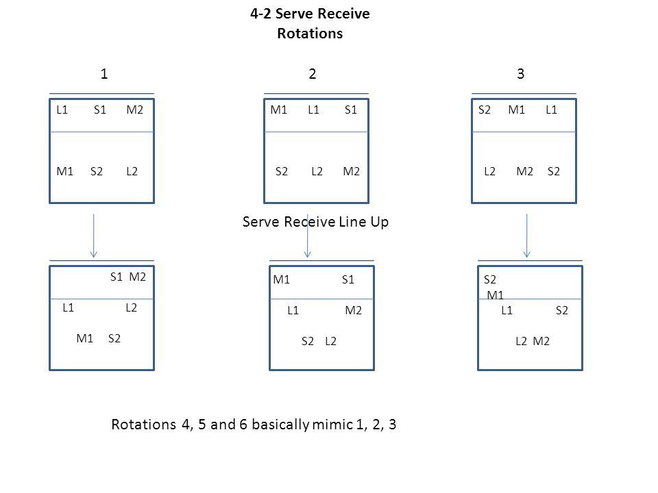 L1 S1 M2 M1 S2 L2 S1 M2 L1 L2 M1 S2 4-2 Serve Receive Rotations Serve Receive Line Up 123 M1 L1 S1 S2 L2 M2 M1 S1 L1 M2 S2 L2 S2 M1 L1 S2 L2 M2 S2 M1