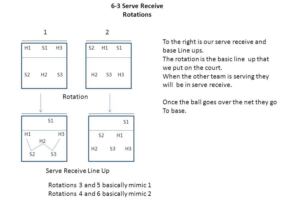 H1 S1 H3 S2 H2 S3 S1 H1 H3 H2 S2 S3 6-3 Serve Receive Rotations Serve Receive Line Up 12 S1 S2 H1 H2 S3 H3 S2 H1 S1 H2 S3 H3 Rotations 3 and 5 basical