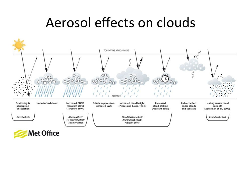 Aerosol effects on clouds