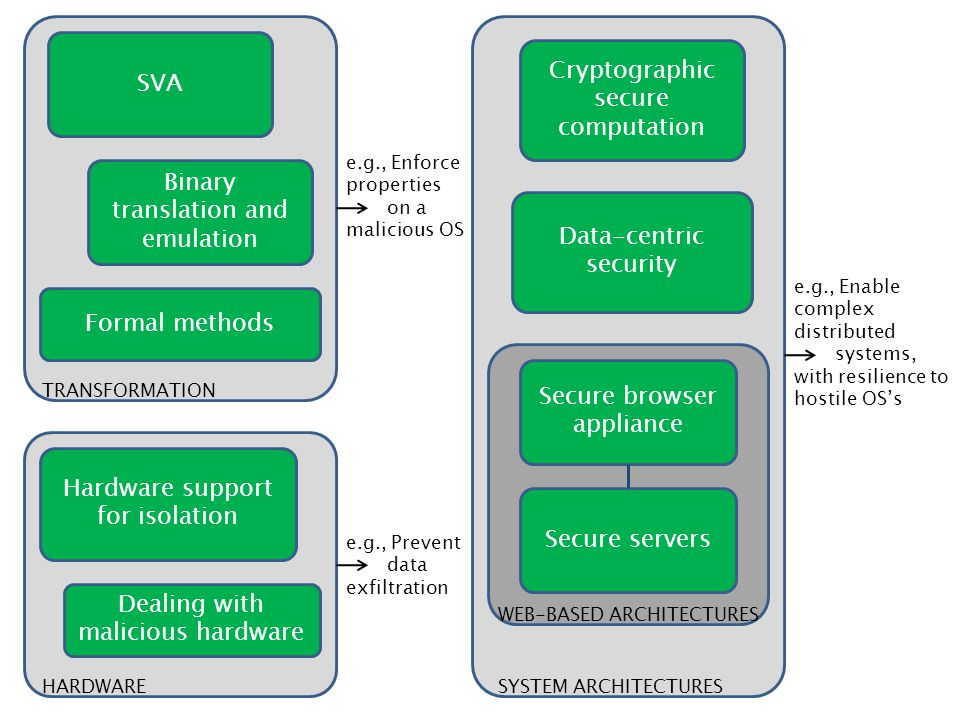 TRANSFORMATION HARDWARE SYSTEM ARCHITECTURES SVA Binary translation and emulation Formal methods Hardware support for isolation Dealing with malicious hardware Cryptographic secure computation Data-centric security Secure browser appliance Secure servers WEB-BASED ARCHITECTURES e.g., Enforce properties on a malicious OS e.g., Prevent data exfiltration e.g., Enable complex distributed systems, with resilience to hostile OS's