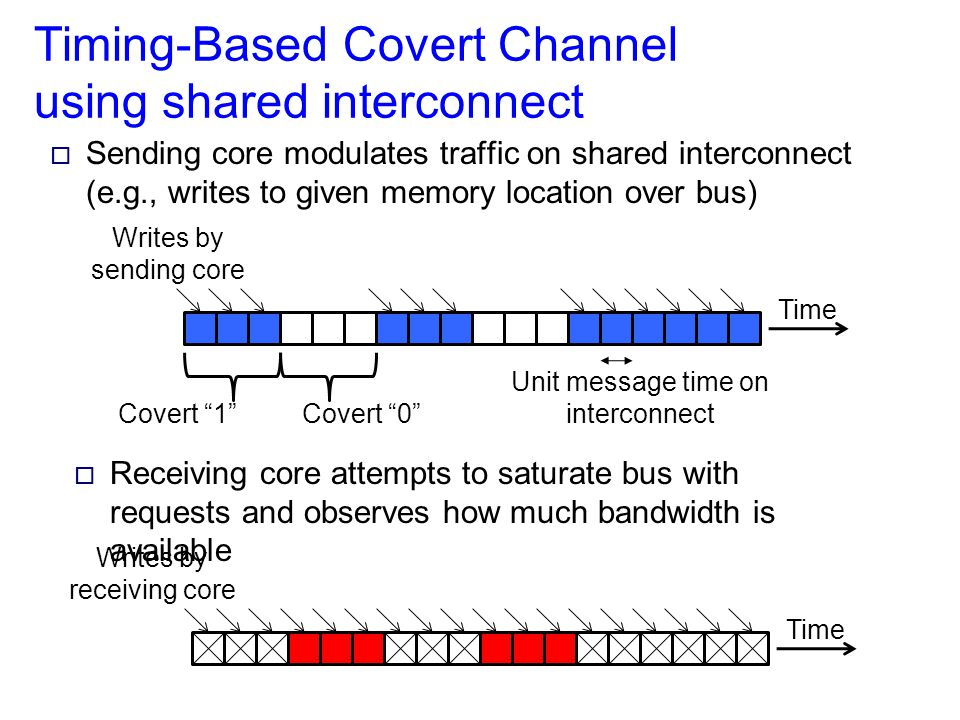 Multicore & Timing-Based Attacks  Concurrent execution on different cores and high-performance on-chip interconnect allows higher-bandwidth covert channels  Ability to quickly train attacker using timing gathered when running on a subset of machine  E.g., calibrate using two unsecured cores, before using between secured and unsecured cores.
