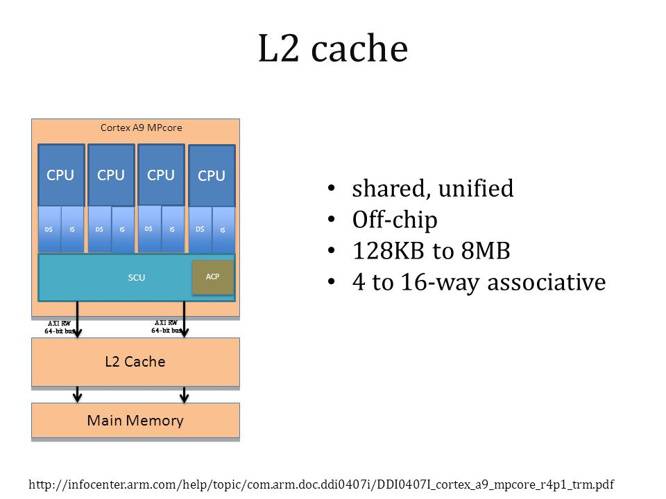 L2 cache shared, unified Off-chip 128KB to 8MB 4 to 16-way associative   CPU D$ I$ CPU D$ I$ CPU D$ I$ CPU D$ I$ SCU ACP L2 Cache Main Memory Cortex A9 MPcore AXI RW 64-bit bus AXI RW 64-bit bus