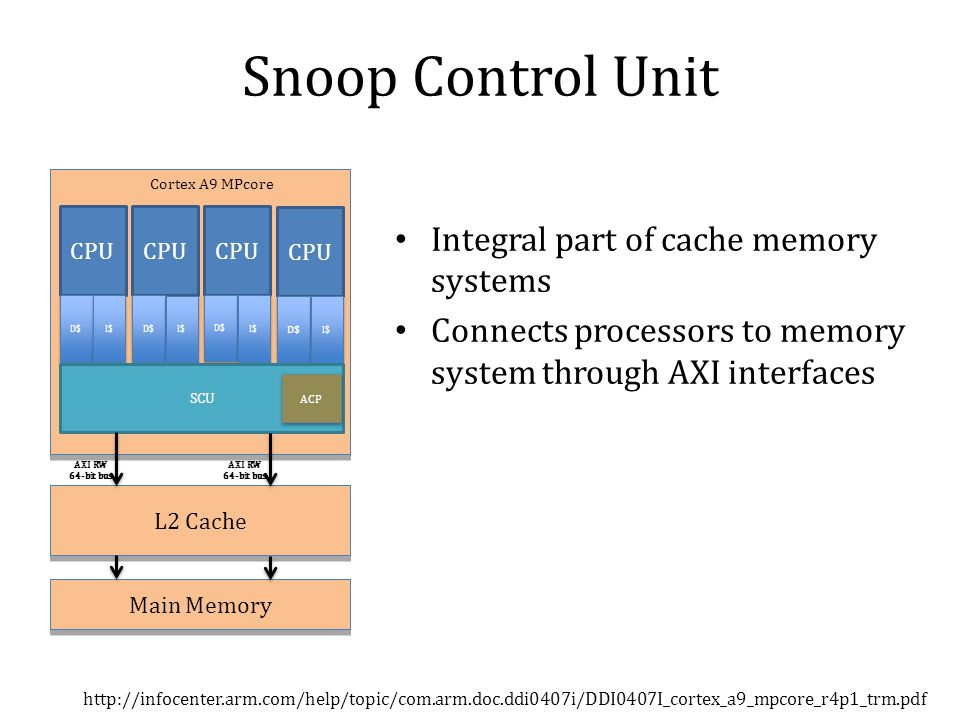 Snoop Control Unit Integral part of cache memory systems Connects processors to memory system through AXI interfaces   CPU D$ I$ CPU D$ I$ CPU D$ I$ CPU D$ I$ SCU ACP L2 Cache Main Memory Cortex A9 MPcore AXI RW 64-bit bus AXI RW 64-bit bus