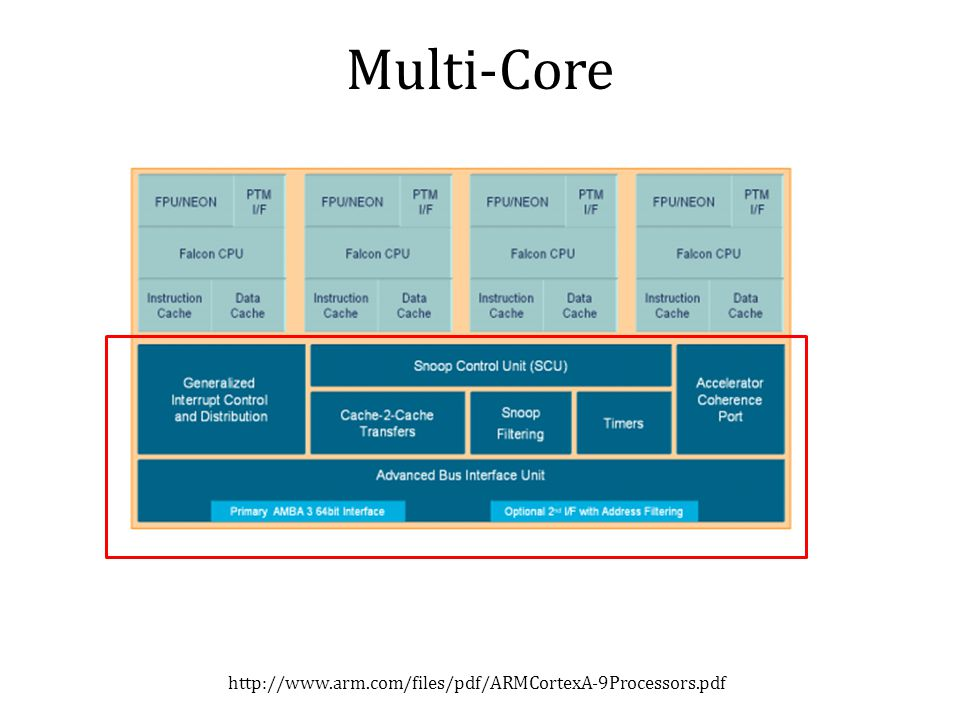 Multi-Core http://www.arm.com/files/pdf/ARMCortexA-9Processors.pdf