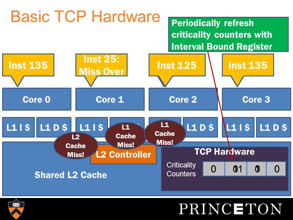 Basic TCP Hardware Core 0Core 1Core 2 L1 I $L1 D $L1 I $L1 D $L1 I $L1 D $ Core 3 L1 I $L1 D $ Shared L2 Cache L2 Controller TCP Hardware Inst 1 Inst 2 Inst 5 Inst 5: L1 D$ Miss.