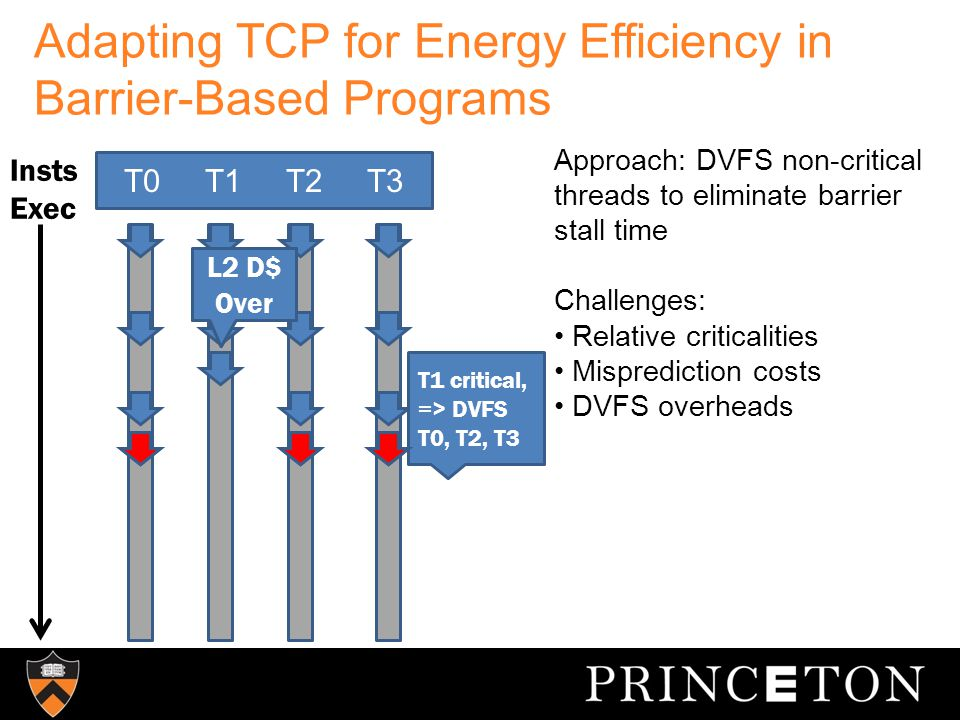 Adapting TCP for Energy Efficiency in Barrier-Based Programs T0 T1 T2 T3 Insts Exec L2 D$ Miss L2 D$ Over T1 critical, => DVFS T0, T2, T3 Approach: DVFS non-critical threads to eliminate barrier stall time Challenges: Relative criticalities Misprediction costs DVFS overheads