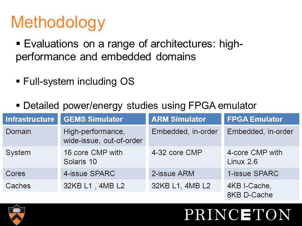 Methodology  Evaluations on a range of architectures: high- performance and embedded domains  Full-system including OS  Detailed power/energy studies using FPGA emulator Infrastructure Domain System Cores Caches GEMS Simulator High-performance, wide-issue, out-of-order 16 core CMP with Solaris 10 4-issue SPARC 32KB L1, 4MB L2 ARM Simulator Embedded, in-order 4-32 core CMP 2-issue ARM 32KB L1, 4MB L2 FPGA Emulator Embedded, in-order 4-core CMP with Linux 2.6 1-issue SPARC 4KB I-Cache, 8KB D-Cache