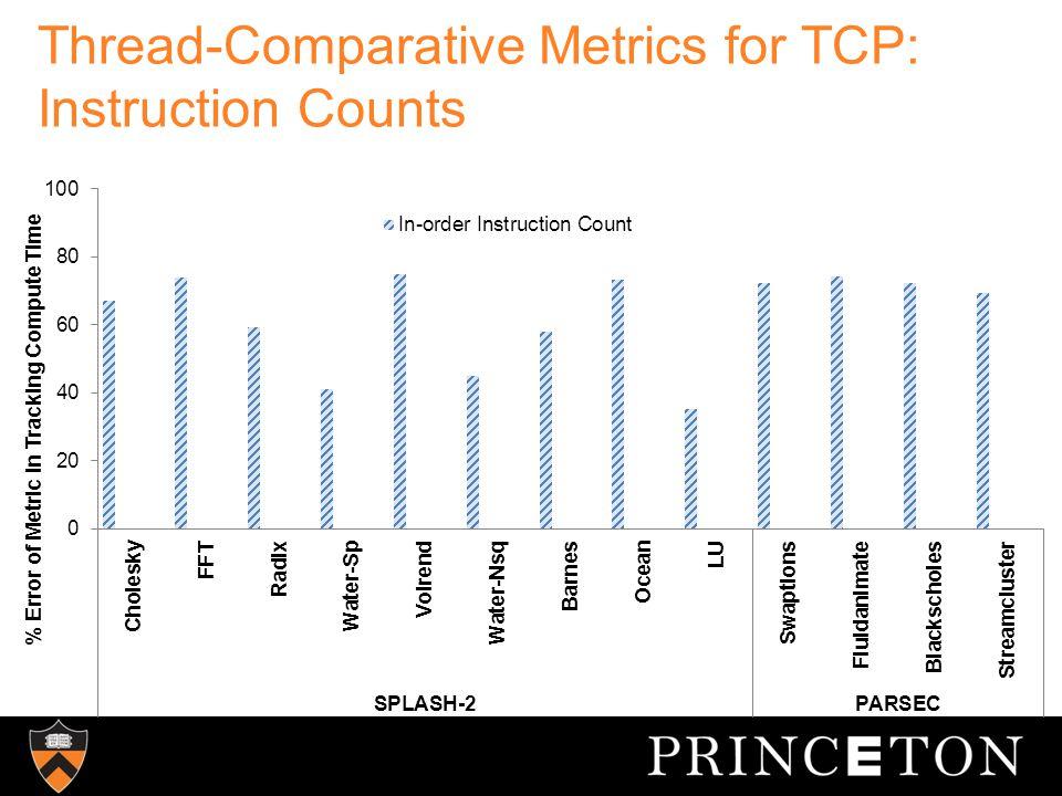 Thread-Comparative Metrics for TCP: L1 D Cache Misses