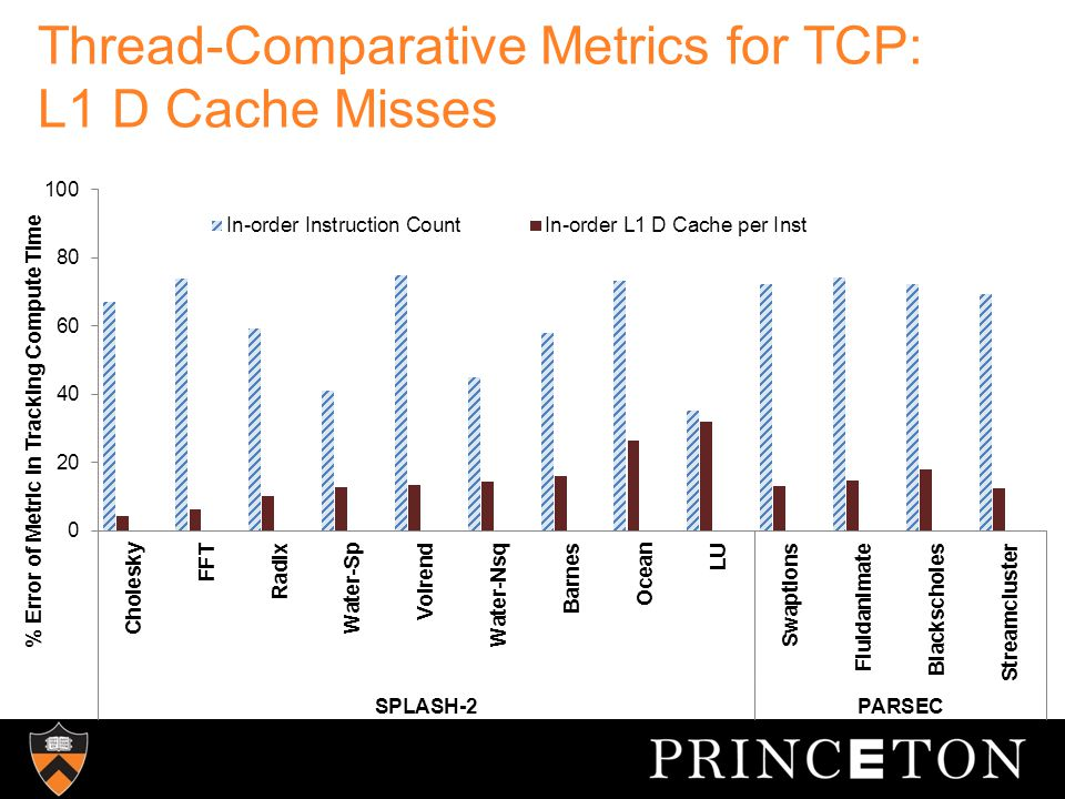 Thread-Comparative Metrics for TCP: L1 D Cache Misses
