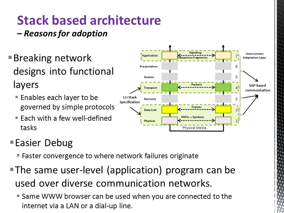 Stack based architecture – Reasons for adoption  Easier Debug  Faster convergence to where network failures originate  The same user-level (application) program can be used over diverse communication networks.
