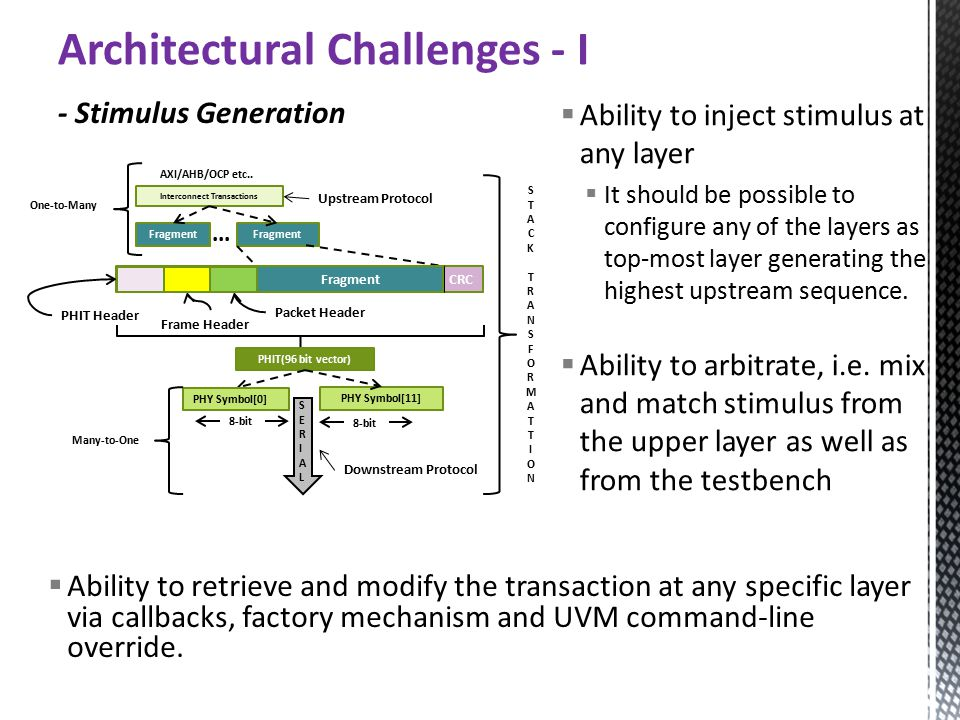 Architectural Challenges - I  Ability to inject stimulus at any layer  It should be possible to configure any of the layers as top-most layer generating the highest upstream sequence.