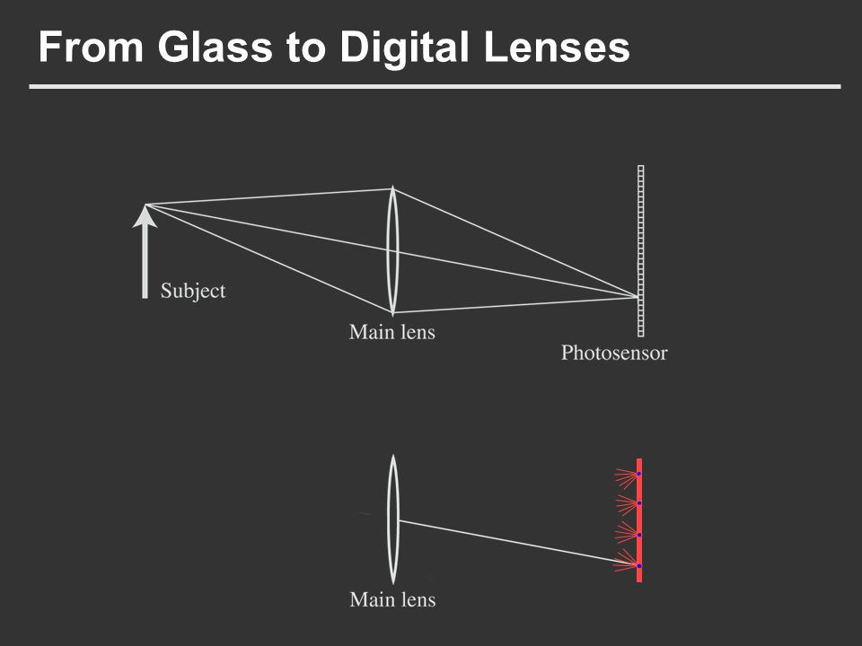 From Glass to Digital Lenses