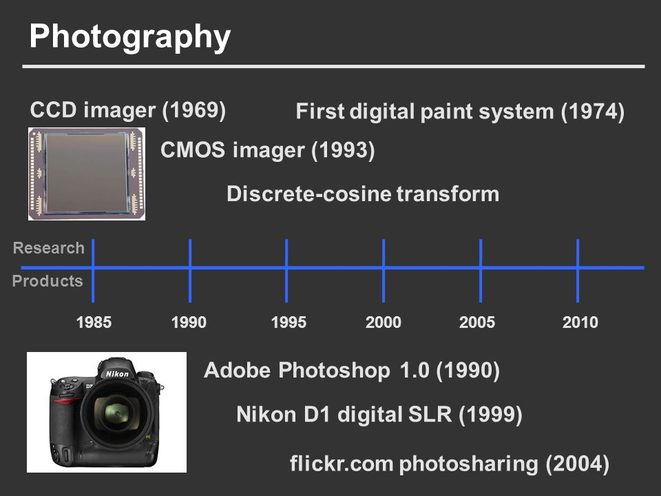 Photography 19851990199520002005 CMOS imager (1993) Adobe Photoshop 1.0 (1990) Nikon D1 digital SLR (1999) CCD imager (1969) First digital paint syste