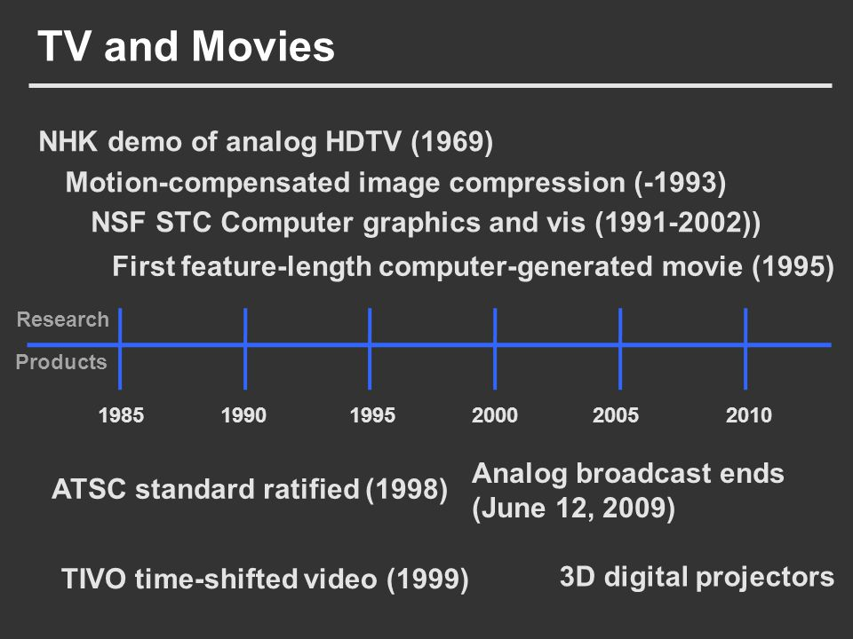 TV and Movies Motion-compensated image compression (-1993) 3D digital projectors ATSC standard ratified (1998) NHK demo of analog HDTV (1969) TIVO tim