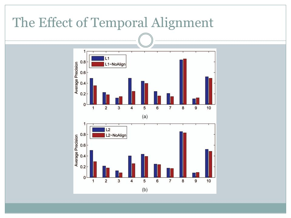 The Effect of Temporal Alignment