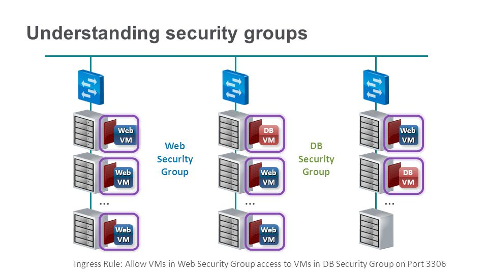 … DB Security Group Web Security Group Understanding security groups …… Web VM DB VM Web VM DB VM Web VM Ingress Rule: Allow VMs in Web Security Group access to VMs in DB Security Group on Port 3306