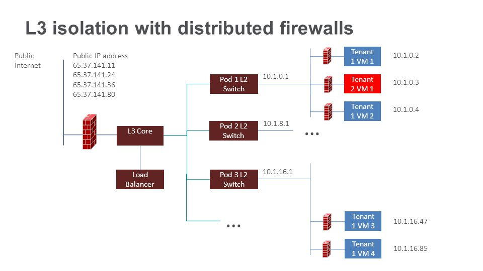 L3 isolation with distributed firewalls Tenant 1 VM Tenant 2 VM Tenant 1 VM Tenant 1 VM Tenant 1 VM Public Internet Public IP address Load Balancer L3 Core Pod 1 L2 Switch Pod 3 L2 Switch … … Pod 2 L2 Switch