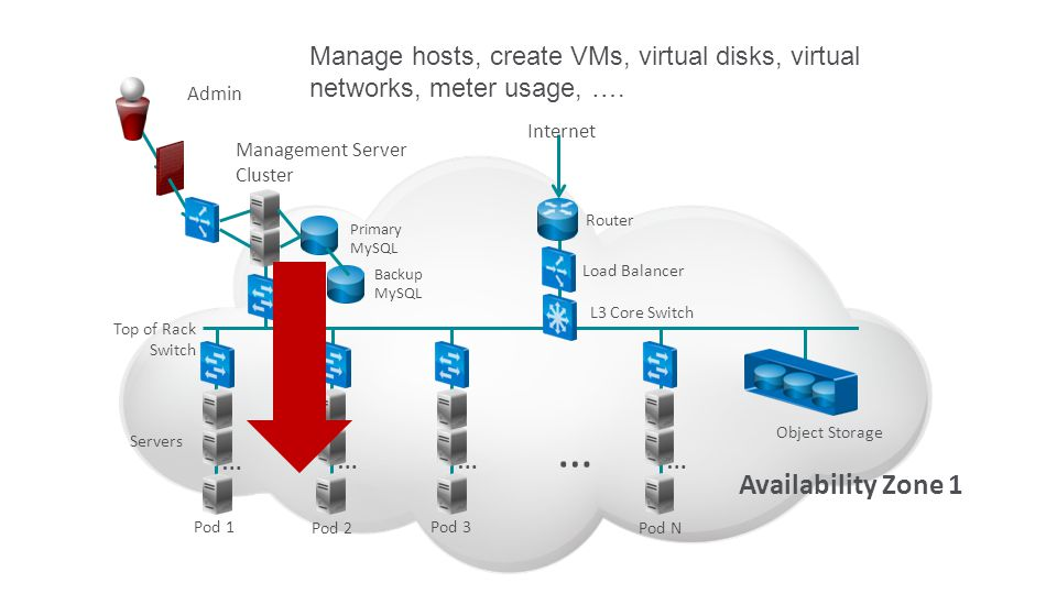 Router L3 Core Switch Top of Rack Switch … … … … … Availability Zone 1 Servers Management Server Cluster Object Storage Pod 1 Pod 2 Pod 3 Pod N Primary MySQL Load Balancer Admin Internet Backup MySQL Manage hosts, create VMs, virtual disks, virtual networks, meter usage, ….