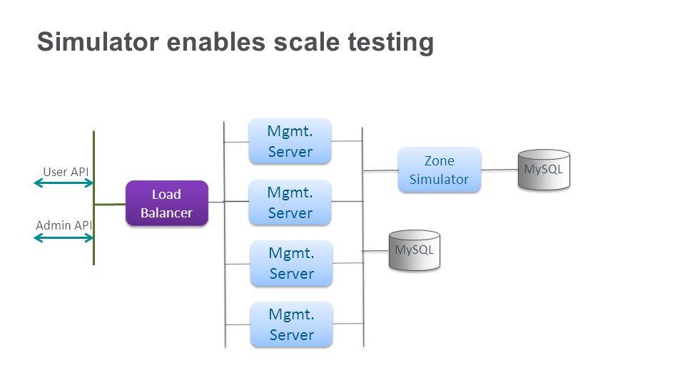 User API Admin API Load Balancer Mgmt. Server MySQL Zone Simulator MySQL Simulator enables scale testing Mgmt. Server