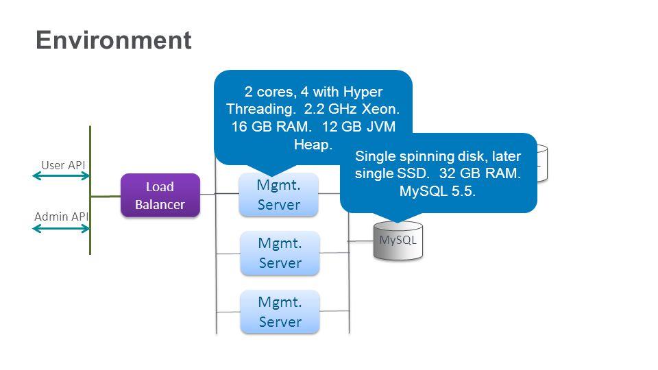 User API Admin API Load Balancer Mgmt. Server MySQL Zone Simulator MySQL Environment Mgmt. Server 2 cores, 4 with Hyper Threading. 2.2 GHz Xeon. 16 GB