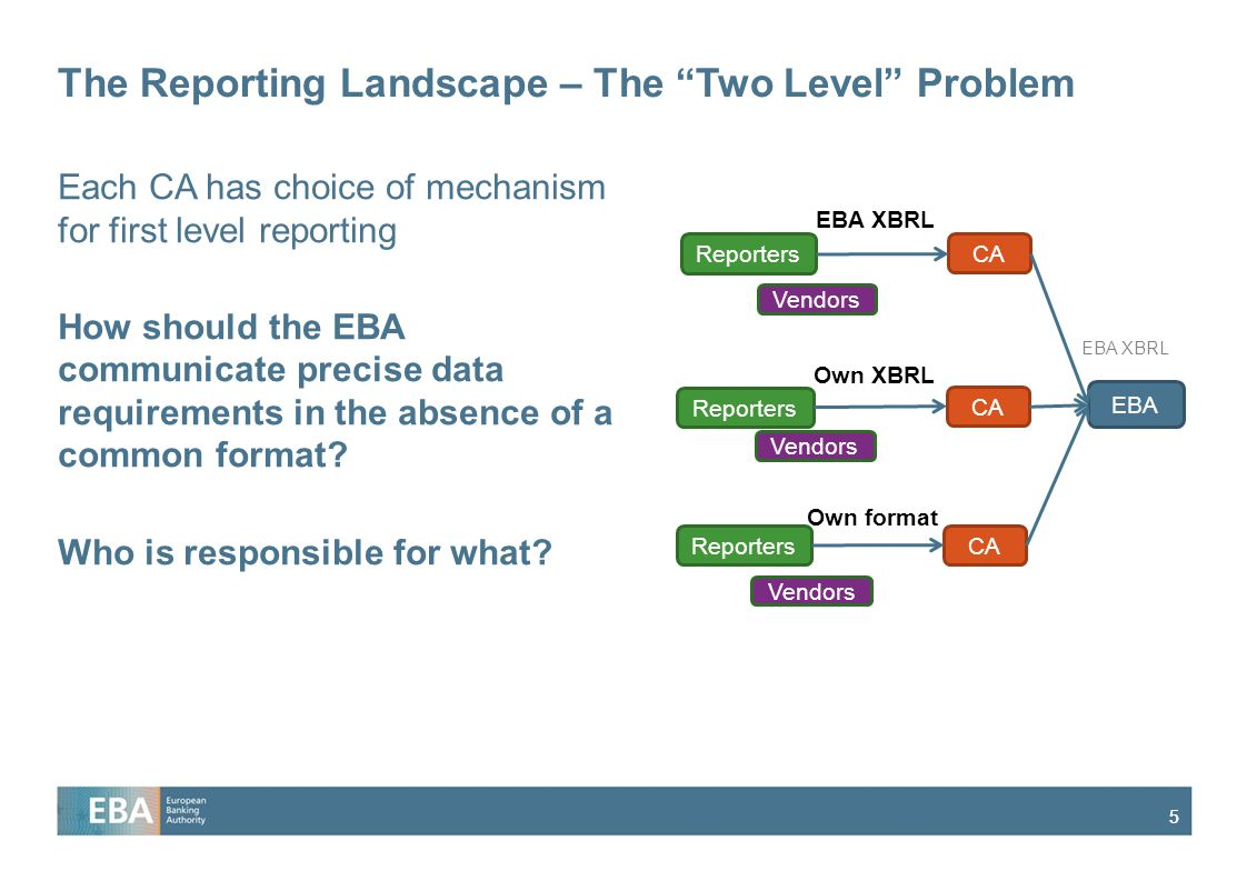 55 The Reporting Landscape – The Two Level Problem Each CA has choice of mechanism for first level reporting How should the EBA communicate precise data requirements in the absence of a common format.