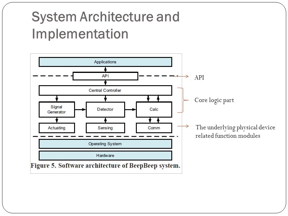 System Architecture and Implementation Core logic part API The underlying physical device related function modules