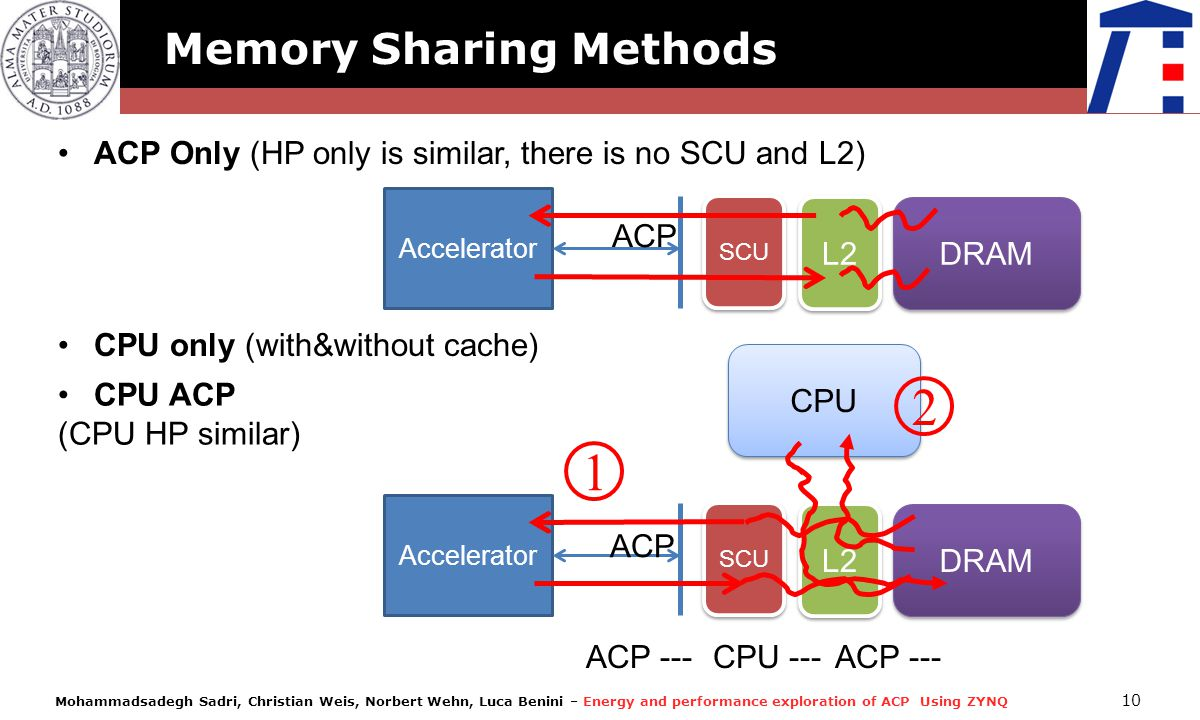 Mohammadsadegh Sadri, Christian Weis, Norbert Wehn, Luca Benini – Energy and performance exploration of ACP Using ZYNQ 10 Memory Sharing Methods Accel