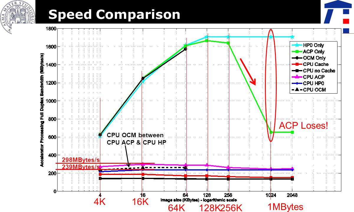 Mohammadsadegh Sadri, Christian Weis, Norbert Wehn, Luca Benini – Energy and performance exploration of ACP Using ZYNQ 11 Speed Comparison 256K 1MBytes 128K64K 16K4K ACP Loses.
