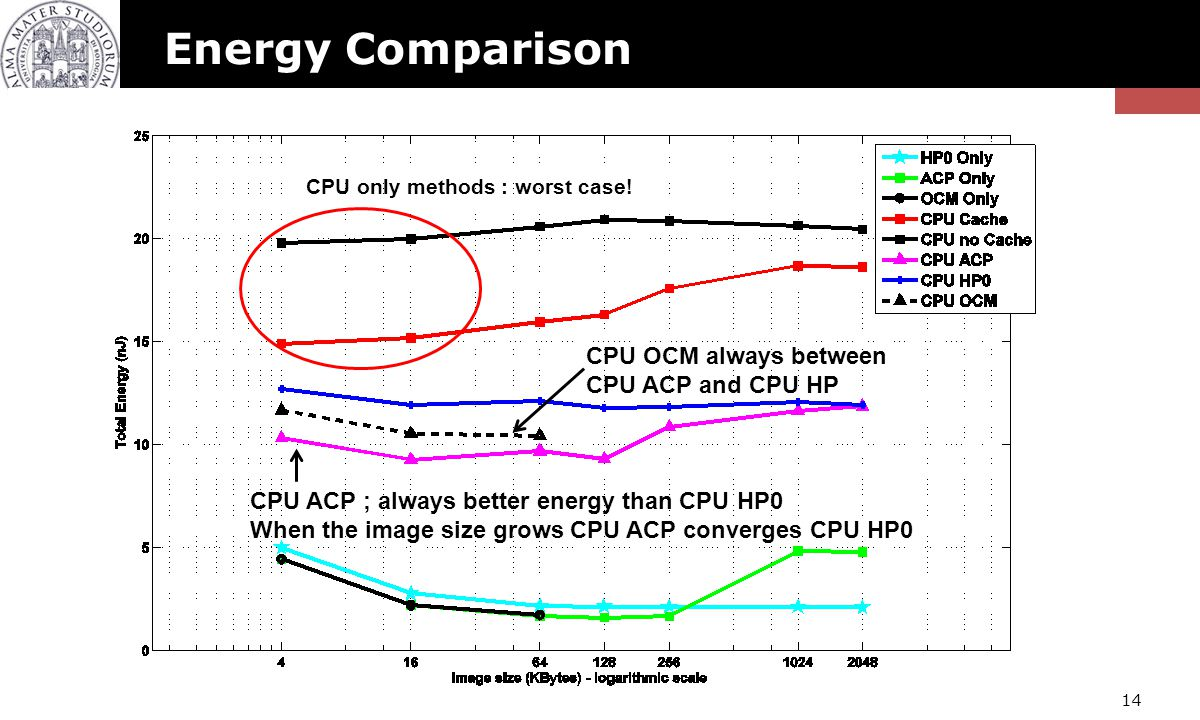 Mohammadsadegh Sadri, Christian Weis, Norbert Wehn, Luca Benini – Energy and performance exploration of ACP Using ZYNQ 14 Energy Comparison CPU only m