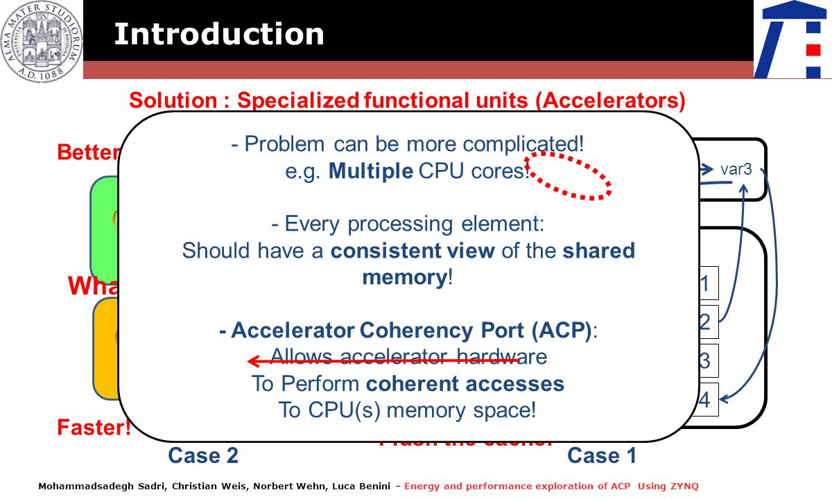 Mohammadsadegh Sadri, Christian Weis, Norbert Wehn, Luca Benini – Energy and performance exploration of ACP Using ZYNQ Introduction Solution : Special
