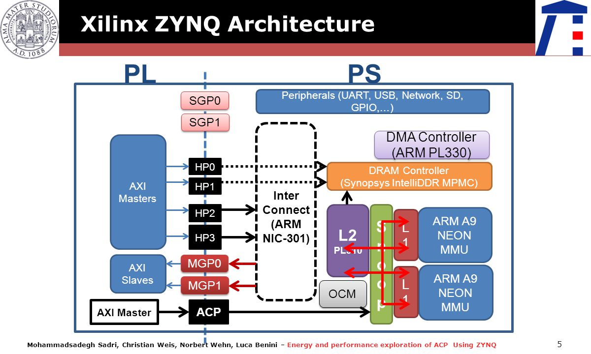Mohammadsadegh Sadri, Christian Weis, Norbert Wehn, Luca Benini – Energy and performance exploration of ACP Using ZYNQ 5 OCM PLPS ARM A9 NEON MMU ARM