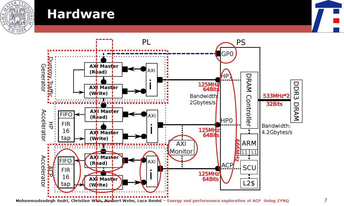 Mohammadsadegh Sadri, Christian Weis, Norbert Wehn, Luca Benini – Energy and performance exploration of ACP Using ZYNQ 7 Hardware
