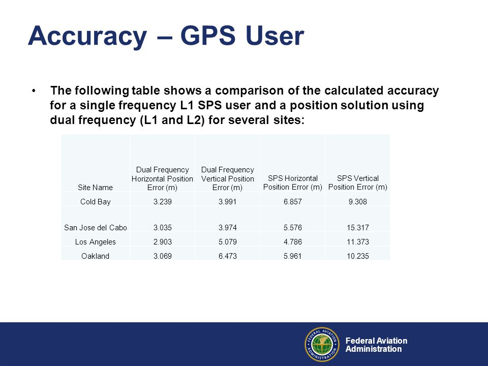 Federal Aviation Administration Accuracy – GPS User The following table shows a comparison of the calculated accuracy for a single frequency L1 SPS user and a position solution using dual frequency (L1 and L2) for several sites: Site Name Dual Frequency Horizontal Position Error (m) Dual Frequency Vertical Position Error (m) SPS Horizontal Position Error (m) SPS Vertical Position Error (m) Cold Bay3.2393.9916.8579.308 San Jose del Cabo3.0353.9745.57615.317 Los Angeles2.9035.0794.78611.373 Oakland3.0696.4735.96110.235