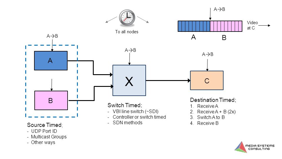 A B X C Source Timed ; - UDP Port ID - Multicast Groups - Other ways Switch Timed; -VBI line switch (~SDI) -Controller or switch timed -SDN methods A →B To all nodes Destination Timed; 1.Receive A 2.Receive A + B (2x) 3.Switch A to B 4.Receive B A B A →B Video at C