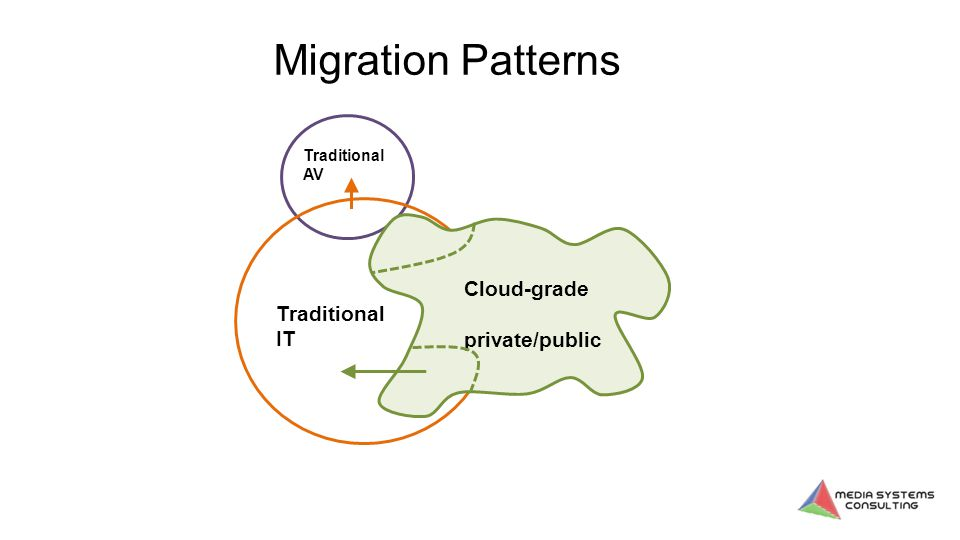 Traditional AV Traditional IT Cloud-grade private/public Migration Patterns