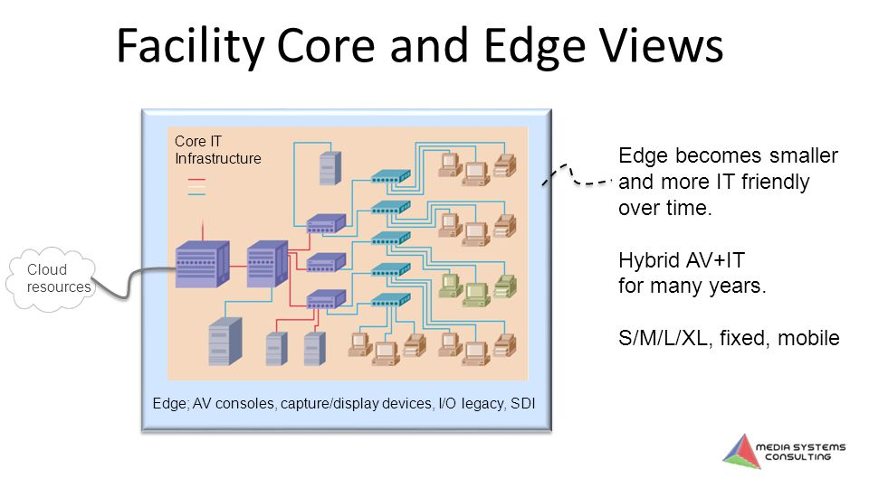 Facility Core and Edge Views Core Facility IT Edge; AV consoles, capture/display devices, I/O legacy, SDI Edge becomes smaller and more IT friendly over time.