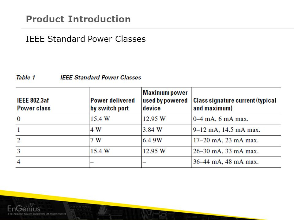 IEEE Standard Power Classes Product Introduction