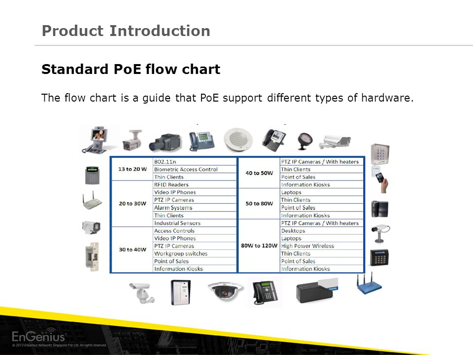 Standard PoE flow chart The flow chart is a guide that PoE support different types of hardware. Product Introduction
