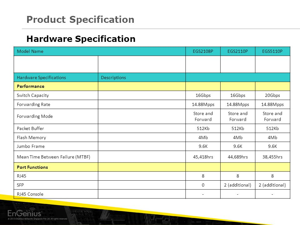 Product Specification Hardware Specification Model Name EGS2108PEGS2110PEGS5110P Hardware SpecificationsDescriptions Performance Switch Capacity 16Gbps 20Gbps Forwarding Rate 14.88Mpps Forwarding Mode Store and Forward Packet Buffer 512Kb Flash Memory 4Mb Jumbo Frame 9.6K Mean Time Between Failure (MTBF) 45,418hrs44,689hrs38,455hrs Port Functions RJ45 888 SFP 02 (additional) RJ45 Console ---